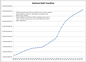 U.S. debt rising